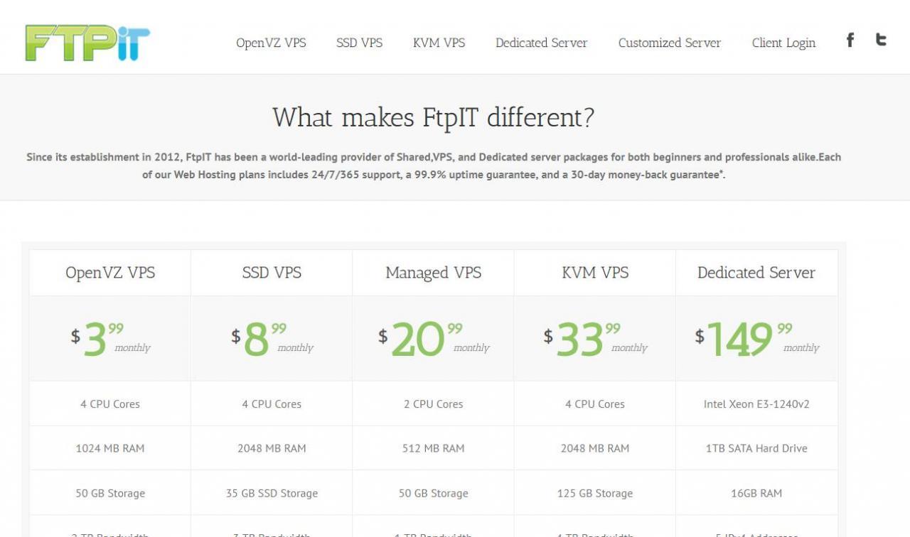 Ftpit - .4/月 OpenVZ 512MB 30GB 1TB 弗里蒙特
