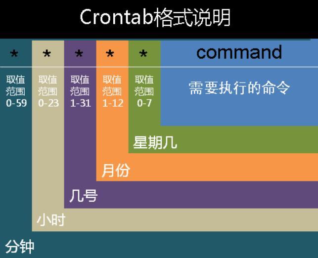 Linux定时任务cron