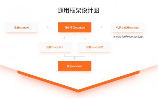 【教程】Android通用框架设计与完整电商APP开发